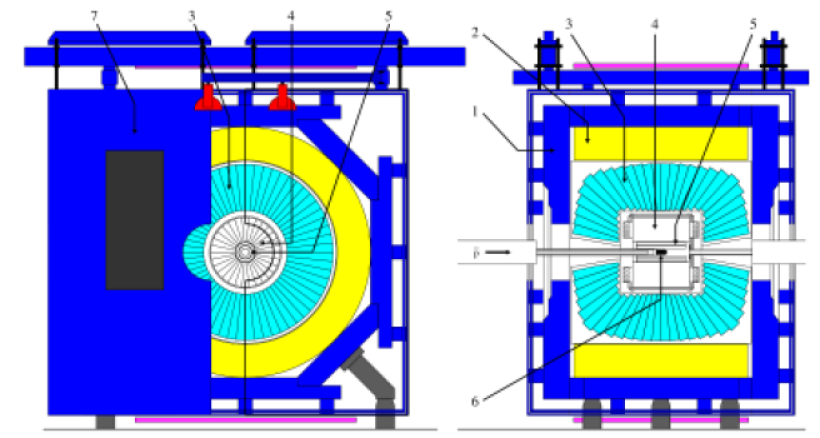 Cross section of the Crystal-Barrel detector at LEAR. From the outside: (1)magnet yoke, (2)magnet coils, (3)CsI(Tl) barrel calorimeter, (4)jet drift chamber, (5)proportional wire chamber, (6)target, (7)one half of the endplate