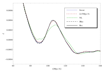 Shown are the 2-pt matter correlation functions corresponding to the power spectra in Fig.