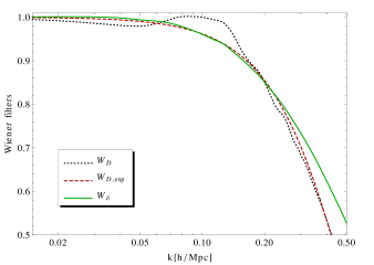 The density and displacement Wiener filters discussed in the text. The filter,