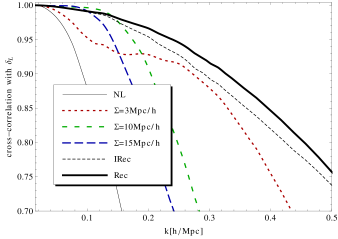"""Cross-correlation function between the linear density field and the density field labeled in the legend. The """"NL"""" line corresponds to the cross-correlation coefficient between the linear and non-linear densities; while the """"Rec"""" curve corresponds to the reconstruction scheme proposed in this paper. The curves labeled with different values of"""