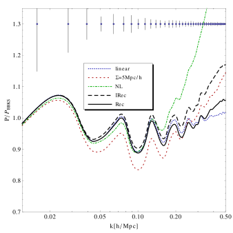 Shown are the linear and non-linear (obtained from N-body simulations) density power spectra, as well as the power spectra of the reconstructed density fields. The standard reconstruction result is given by the curve denoted by