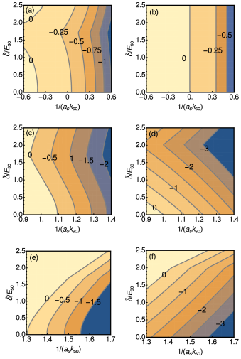 (Color online) The contours show the negative of the two-boson binding energy, in units of