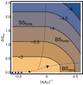 """(Color online) """"Phase diagram"""" for the total ground state as functions of"""