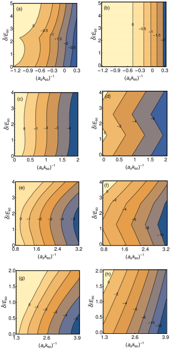 (Color online) The contours show the negative of the three-boson binding energy, in units of