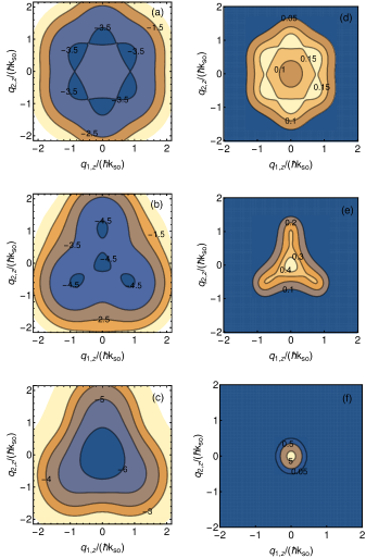 (Color online) Correlations between the lowest non-interacting relative dispersion curve and the relative momentum distribution for the ground state for