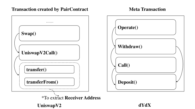Flash Loan in UniswapV2 and dYdX