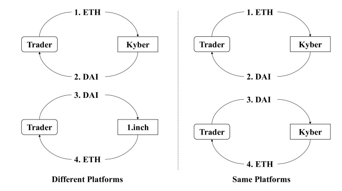 The workflow of Arbitrage.
