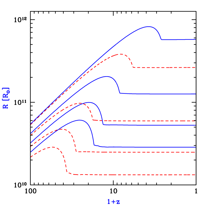 Example of shell trajectories for gas with initial temperature corresponding to
