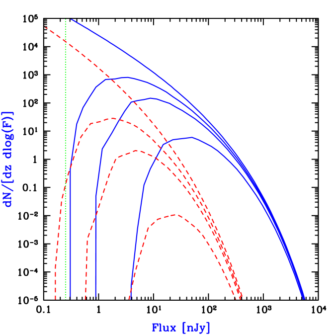 Galaxy luminosity functions in WDM. The distribution