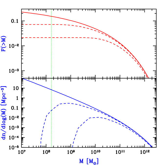 Semi-analytic halo mass functions at