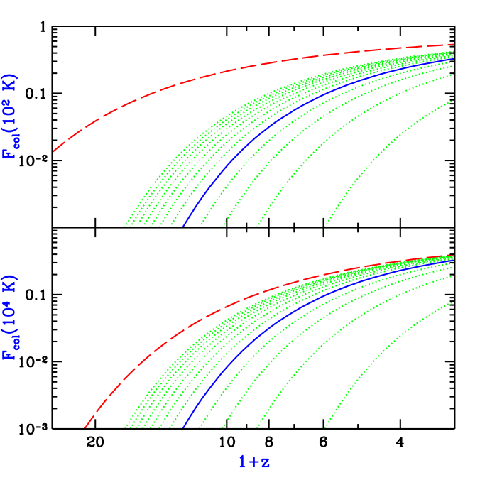 The fraction of baryons collapsed in halos, as a function of redshift