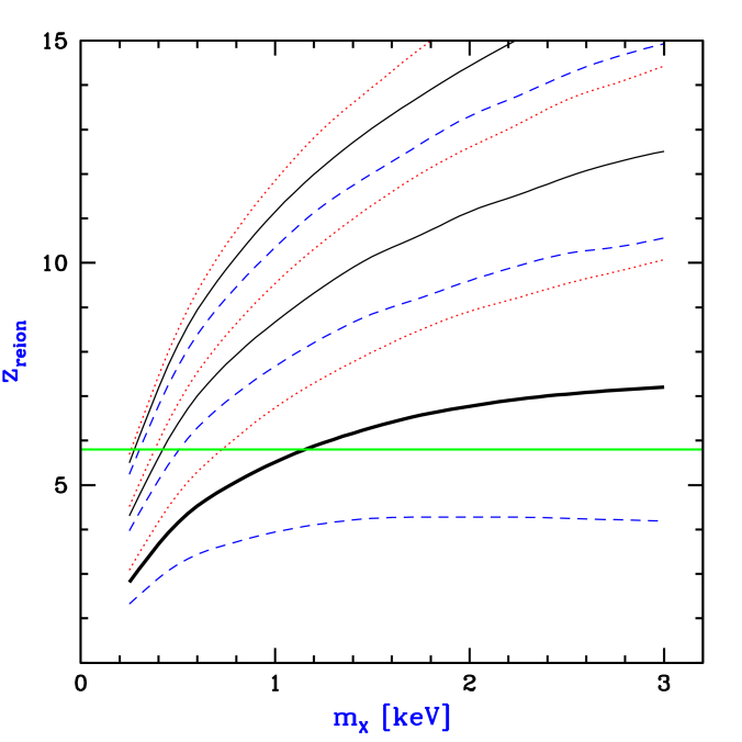 Reionization redshift as a function of WDM particle mass. Our standard model, which adopts standard values for the star-formation efficiency, escape fraction, and stellar IMF, is shown by the thick solid line. The three solid curves show models with the same clumping factor (