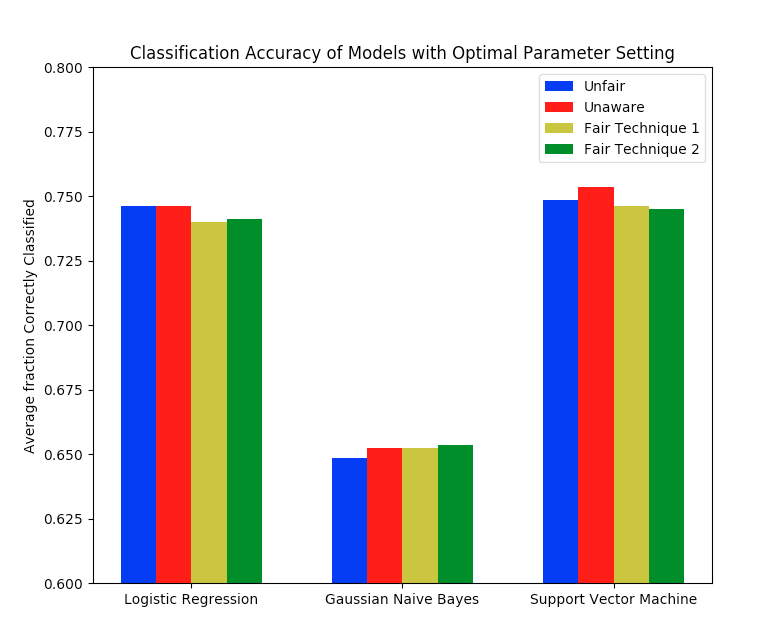 Average Comparative Classification Accuracy for 3 different models (Note y-axis scale).
