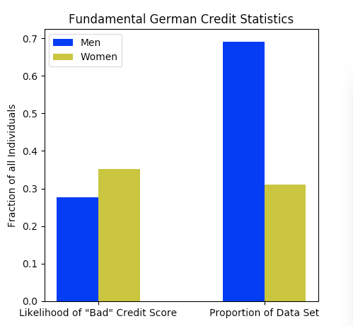 """Approximately two thirds of the population is male, and women are 27% more likely than men to be awarded a """"bad"""" credit score."""