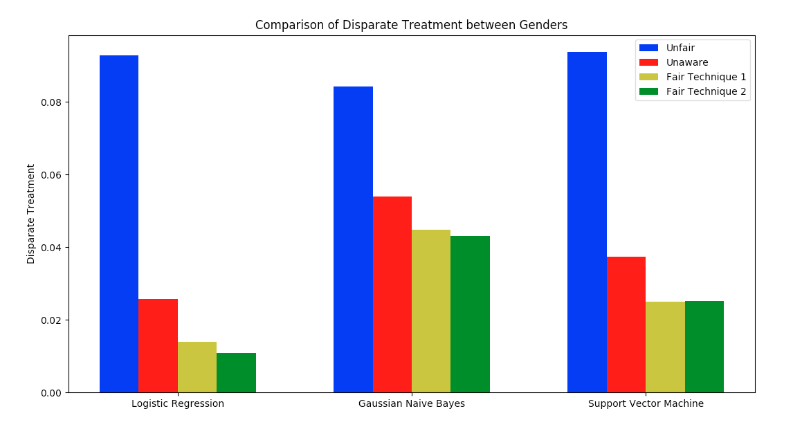 Disparate Probabilistic Impact for 3 different classifiers and 4 different approaches to fair treatment.