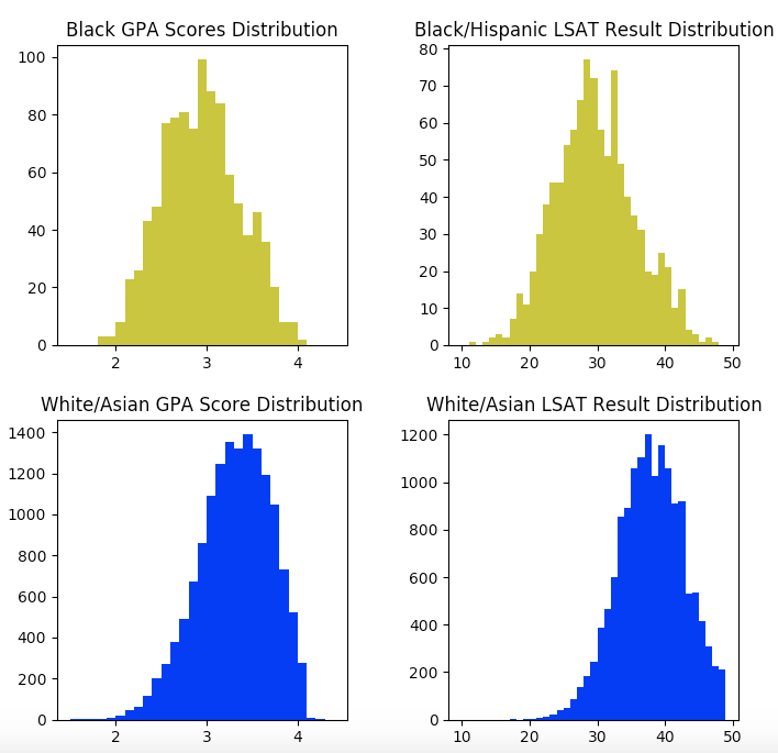 Comparison of LSAT and GPA scores for White/Asian applicants and Black/Hispanic applicants.