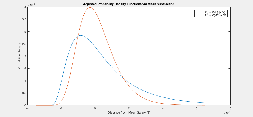Subtracting the mean of each distribution leads to greater similarity close to the mean, but exacerbates the discrepancy at high salaries.