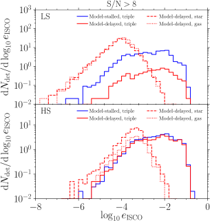 Eccentricity distribution at the ISCO for coalescing MBHBs with