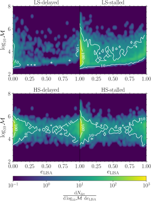 Differential number of merging binaries from the triplet channel and for the four considered models as labelled. We plot the distribution as a function of the eccentricity and source-frame chirp mass when the