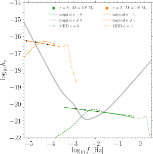 Frequency evolution of the characteristic strains of two equal-mass binaries with total mass