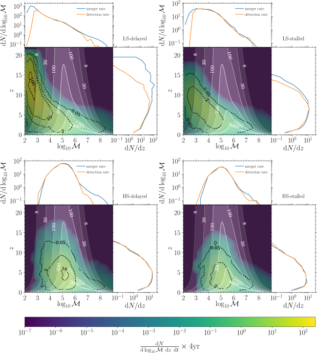 Differential number of mergers (colour gradient and black dashed lines) occurring in the four models as a function of the source-frame chirp mass and redshift during the planned 4-year of LISA lifetime. From the upper left panel, clockwise, we show models LS-