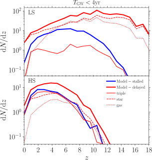 Redshift (left panels) and source-frame chirp mass (right panels) distributions of the differential number of MBHBs coalescing within LISA lifetime, for the LS (upper panels) and HS (lower panels) models. Thick blue lines indicate the events of