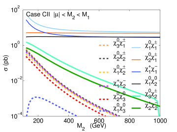 Total cross sections for the chargino and neutralino pair production at the NLO in QCD at the 14 TeV LHC for all the six cases: (a) Case AI: versus