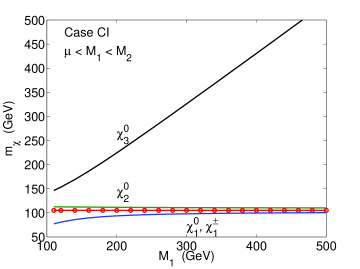 Lower-lying neutralino and chargino masses for the six cases: AI