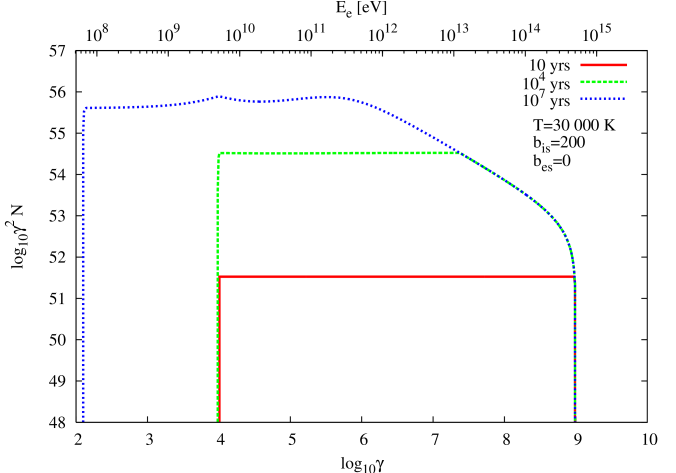 Temporal evolution of an electron distribution injected with