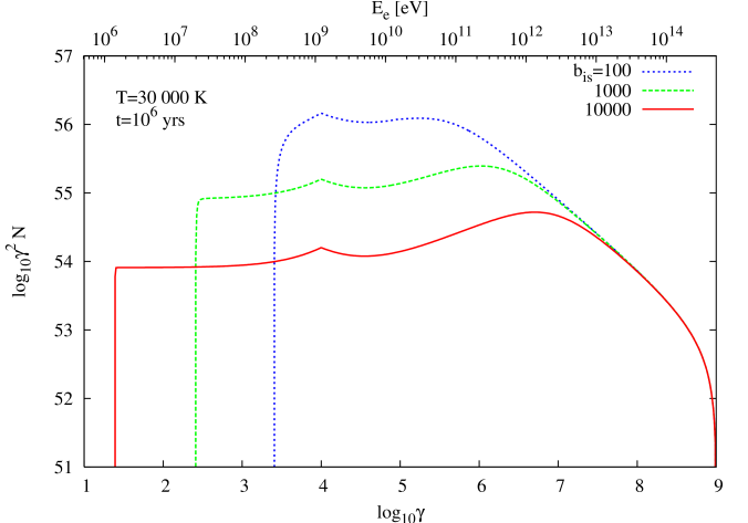 For a similar set of parameters as described in Fig.