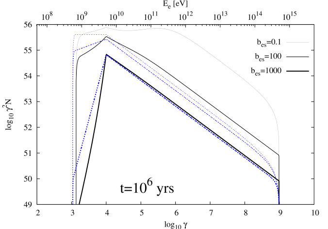 The effect of escape losses is demonstrated for three different values of
