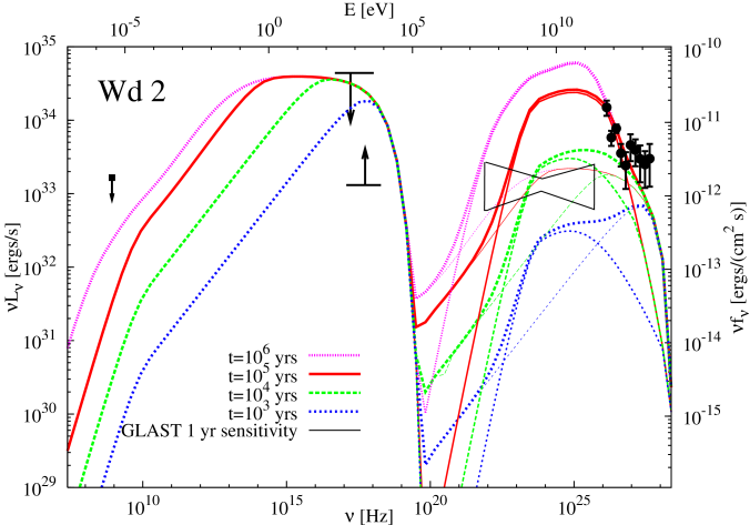 Broadband spectral energy distribution of Westerlund 2 (Wd 2): the radio point represents the integrated 843 MHz emission of the core given by