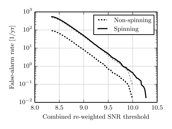 Rate of coincident false alarms for the spinning and non-spinning searches as a function of the threshold on combined re-weighted