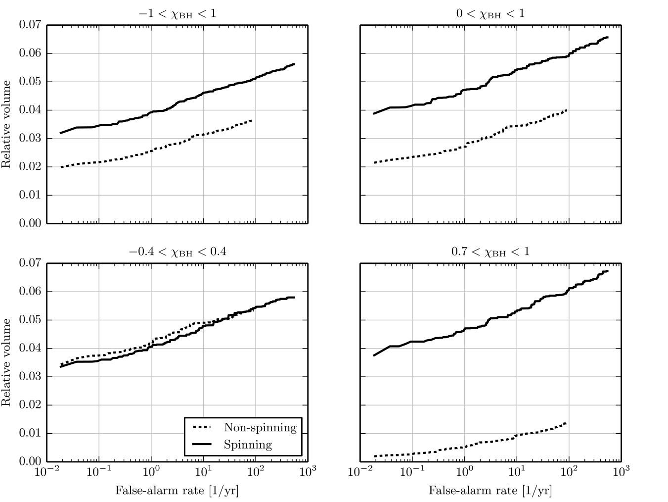 curves for the spinning and non-spinning searches, comparing the relative sensitive volume (or number of detections) at fixed false-alarm rate. The four panels assume NS-BH systems with different limits on a uniform distribution of