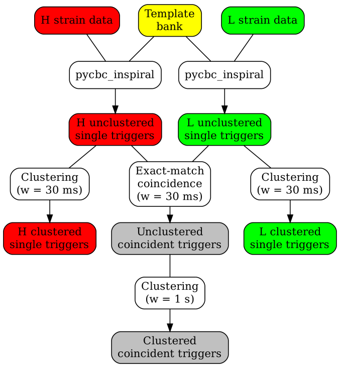 Flowchart of the search pipeline. Data from the Hanford (H) and Livingston (L) detectors is processed by the main search engine