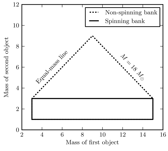 Mass boundaries used in constructing our non-spinning and spinning template banks. The non-spinning bank includes templates with