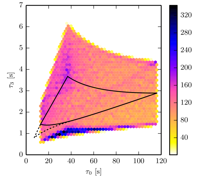 Template density of the spinning stochastic bank in