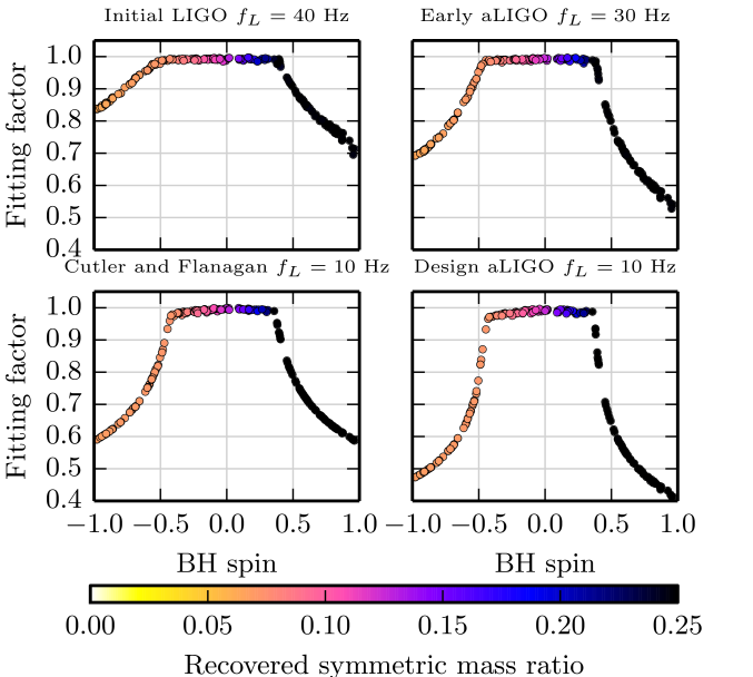 Fitting factor of SpinTaylorT2 NS-BH signals with fixed masses (