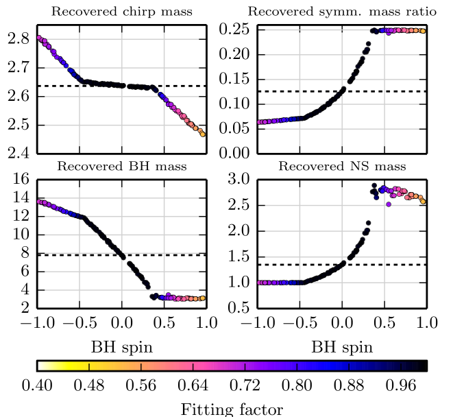 Mass parameters recovered in the non-spinning bank for SpinTaylorT2 signals with fixed masses (