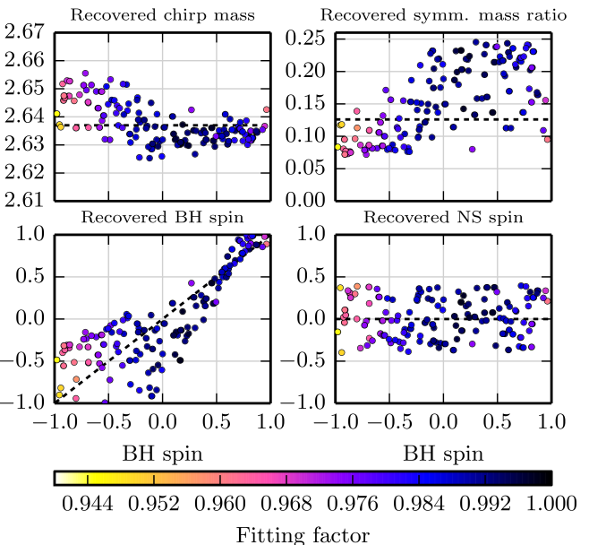 Mass and spin parameters recovered in the spinning bank for SpinTaylorT2 signals with fixed masses (