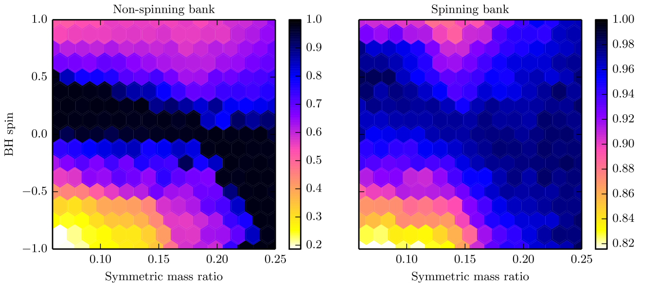 Performance of the two template banks across the whole non-precessing NS-BH parameter space. The color scale shows the lowest fitting factor found in each hexagonal bin (note the different color scales). The region of poor match in the spinning bank is likely due to the different termination conditions of templates and test waveforms.