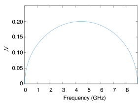 as a function of frequency