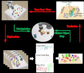 The proposed system framework.