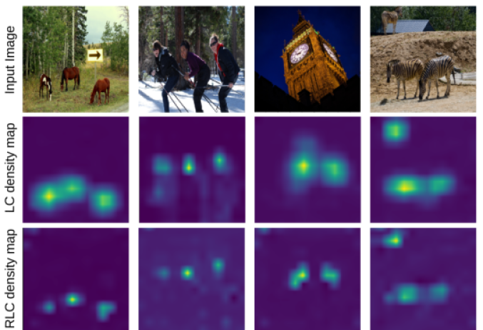 Example category-specific density maps produced by our LC and RLC frameworks for horse, person, clock and zebra categories, respectively, on images from COCO dataset. Despite being trained using image-level lower-count supervision, the spatial distributions of objects are preserved in both the LC and RLC density maps. Note that, in the case of our RLC framework, only category-level annotations (no lower-count annotations) were available for the clock and zebra categories.