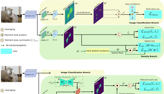 Overview of our LC architecture with image classification and density branches which are trained jointly using lower-count (LC) supervision. The image classification branch predicts the presence or absence of objects. This branch is used to generate a spatial mask for training the category-specific density branch. The density branch has two terms (spatial and count) in the loss function and produces a category-specific density map to predict the category-specific object count and preserves the spatial distribution of objects.