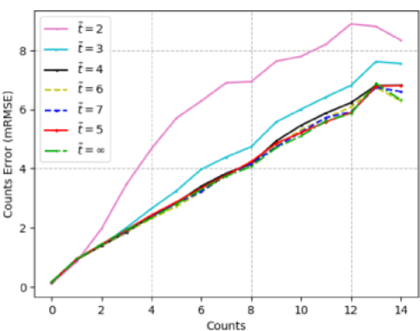 Impact of lower-count range on the counting performance, evaluated on the COCO count-test set. The lower-count range is defined from the count 1 till