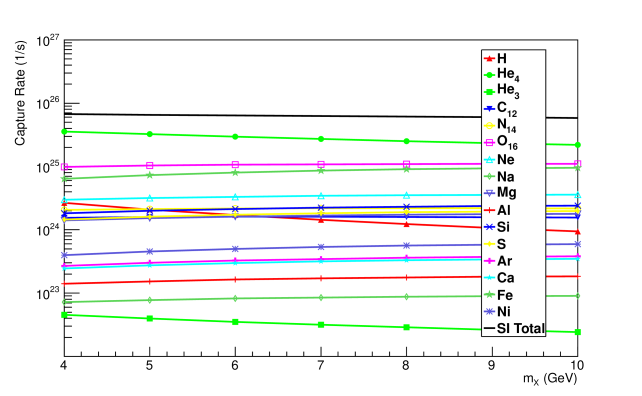 Solar dark matter capture rates for various elements in the sun, assuming isospin-invariant elastic contact interactions with