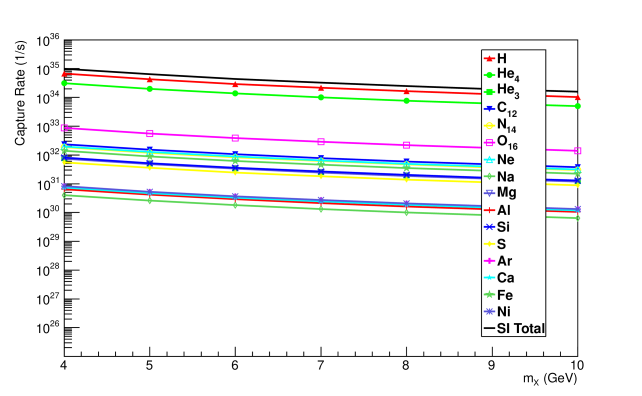 Solar dark matter capture rates for various elements in the sun, assuming isospin-invariant elastic long-range interactions (as in eq.