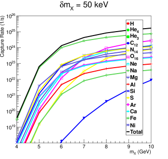 Solar dark matter capture rates for various elements in the sun, assuming isospin-invariant inelastic elastic contact interactions with