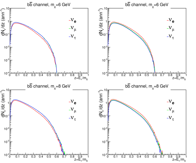 Neutrino spectra (left panels) and anti-neutrino spectra (right panels) at 1 AU for dark matter annihilation to the
